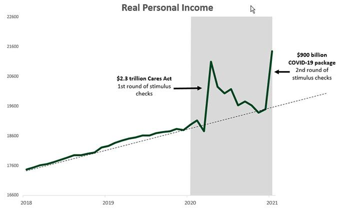 2018 to 2020 real personal income chart.