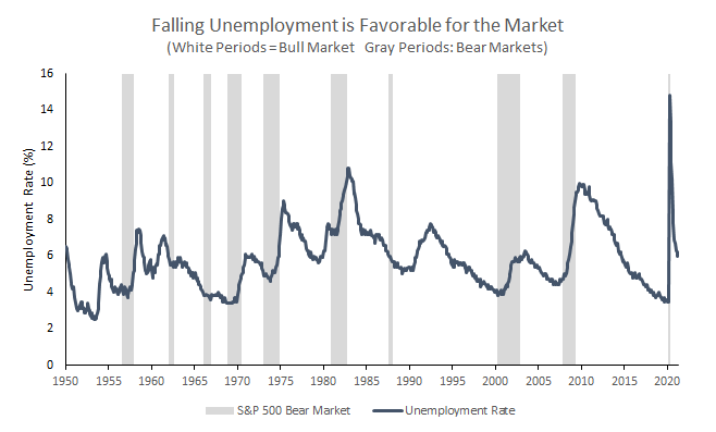 Falling unemployment is favorable for the market.