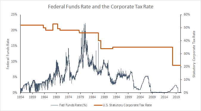 Federal funds rate and the corporate tax rate.
