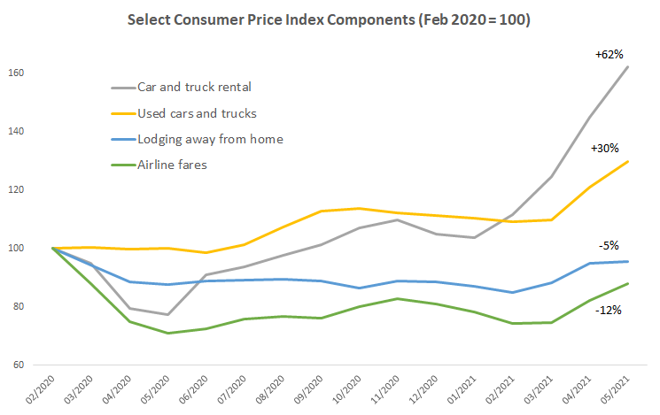 Select consumer price index components (February 2020=100)