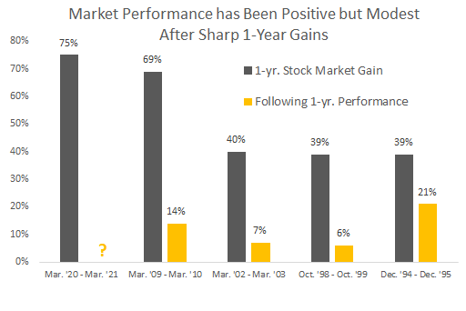 market performance has been positive but modest after sharp one year gains.