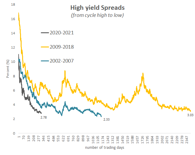 High yield spreads (from cycles high to low)