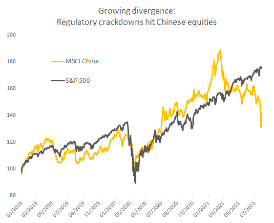 Growing divergence: regularity crackdowns hit Chinese equities