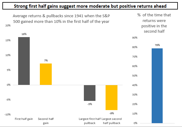 Strong first half gains suggest more moderate but positive returns ahead