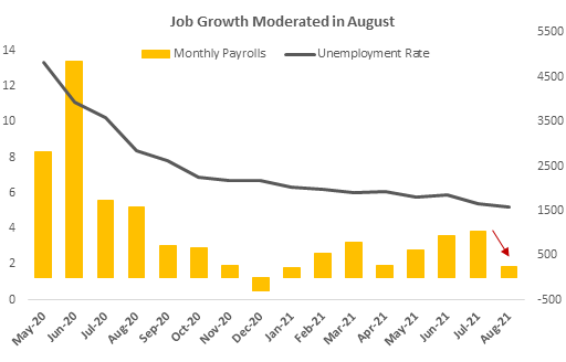 This chart shows moderating employment growth, falling sharply in August.